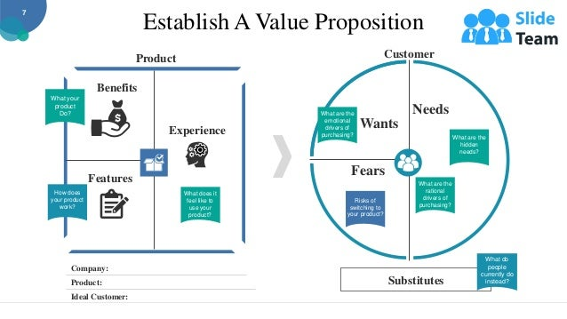 Establish A Value Proposition Company: Product: Ideal Customer: Product Features Benefits Experience What your product Do?...