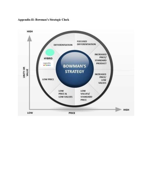 Appendix-II: Bowman's Strategic Clock