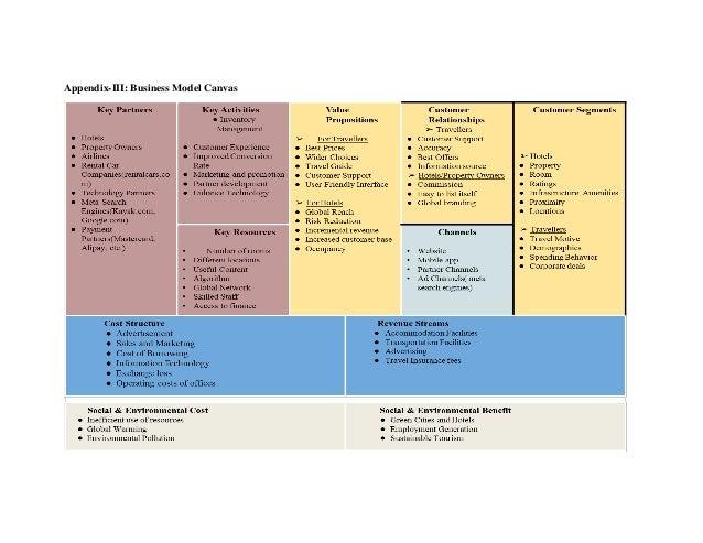 Appendix-III: Business Model Canvas