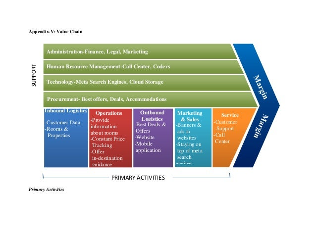 Appendix-V: Value Chain Primary Activities SUPPORT ACTIVITIES PRIMARY ACTIVITIES Administration-Finance, Legal, Marketing ...