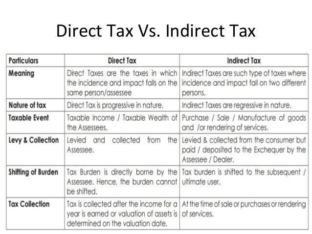 Direct tax.