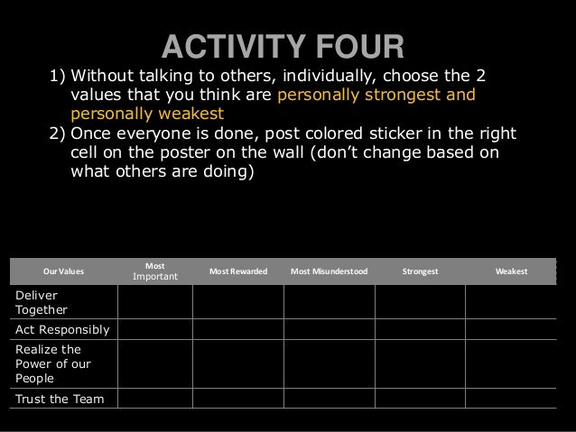 ACTIVITY FOUR 1) Without talking to others, individually, choose the 2 values that you think are personally strongest and ...