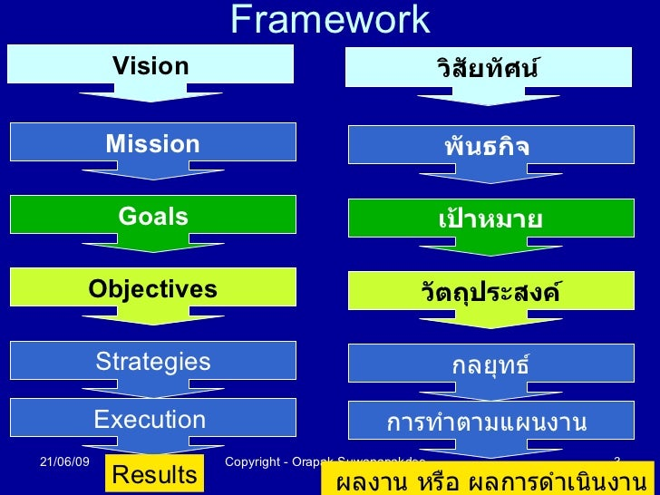 theoretical framework on vision mission goals and objectives