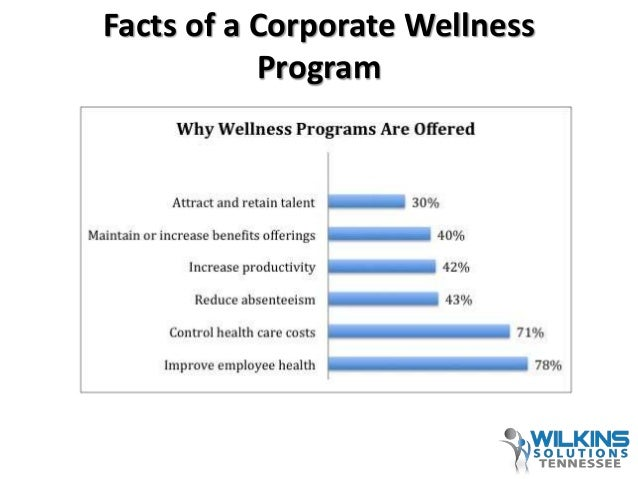 Corporate Wellness Solutions 2014