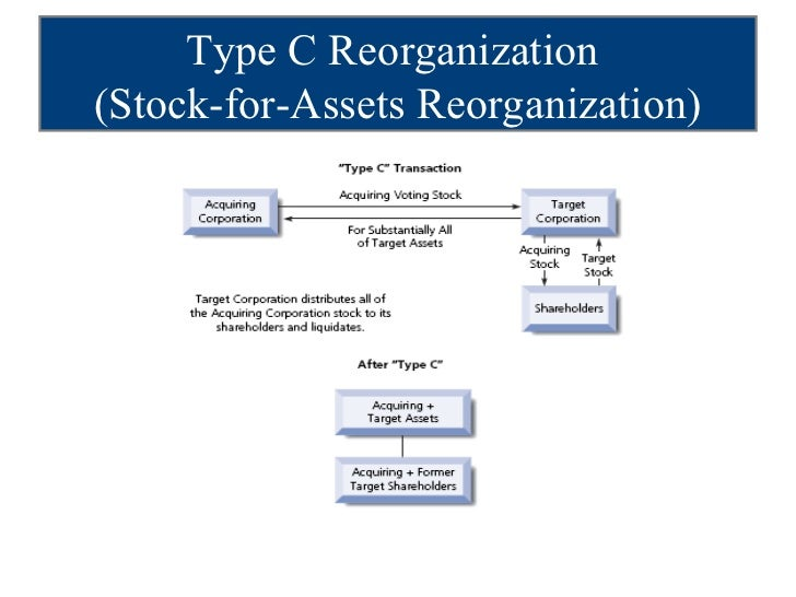 Corporation reorganization