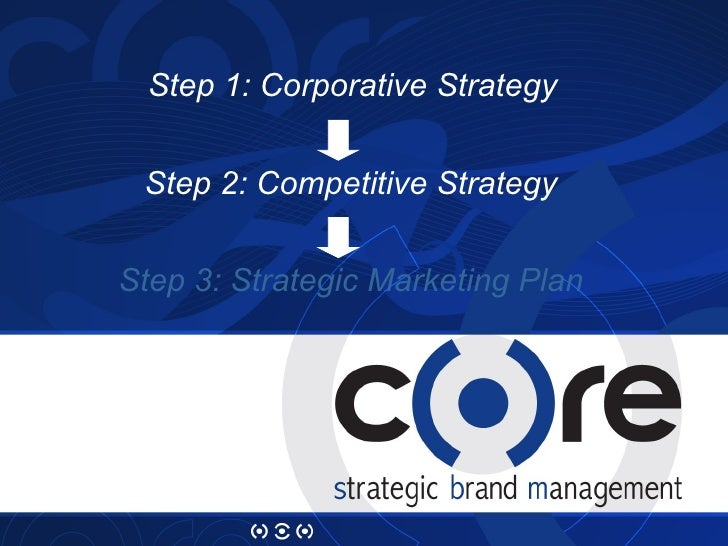 Step 1: Corporative Strategy Step 2: Competitive Strategy Step 3: Strategic Marketing Plan