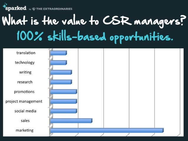 What is the value to CSR managers? 100% skills-based opportunities.