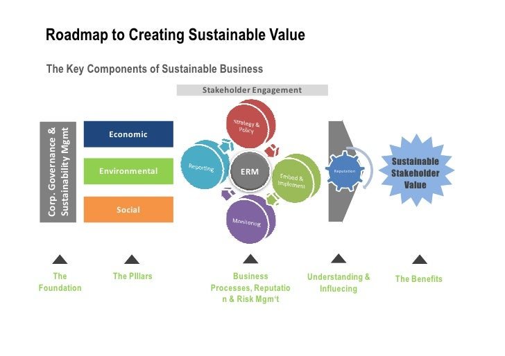 sustaibility management The minor in sustainability management provides foundational knowledge of the  applications of sustainability in management, marketing, and economics.