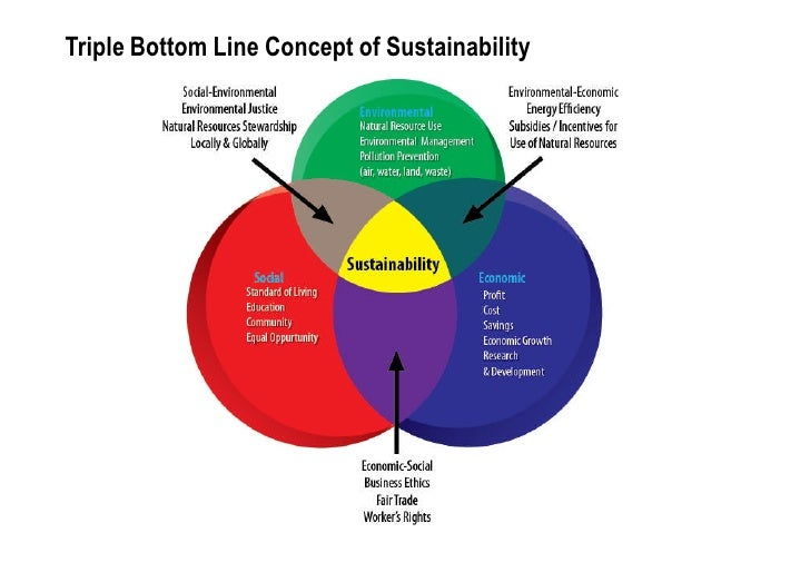 triple bottom line concept Can the 'triple bottom line' concept help organisations respond to sustainability issues michael mitchell1, 2, allan curtis1 and penny davidson1 1 csu institute for land, water and society, po box 789, albury, 2640.