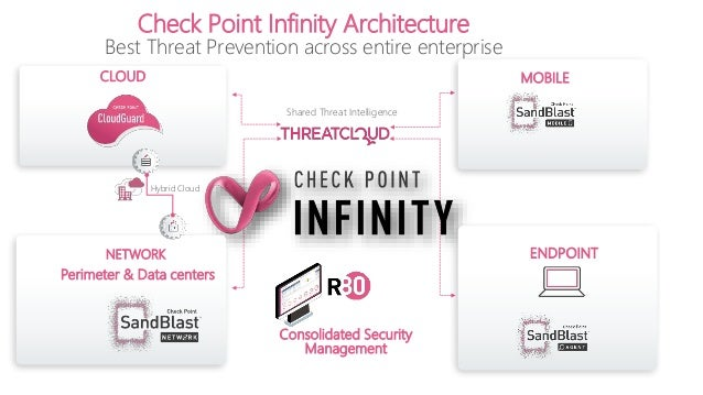 Check Point Solutions Portfolio- Detailed