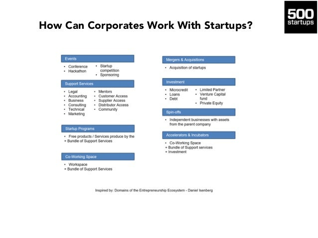 How Can Corporates Work With Startups?