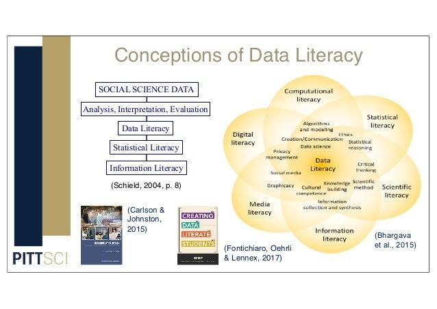 Conceptions of Data Literacy Data Literacy Statistical Literacy Information Literacy SOCIAL SCIENCE DATA Analysis, Interpr...