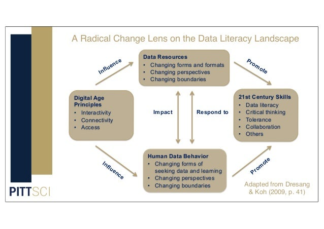 Data Resources • Changing forms and formats • Changing perspectives • Changing boundaries Human Data Behavior • Changing f...