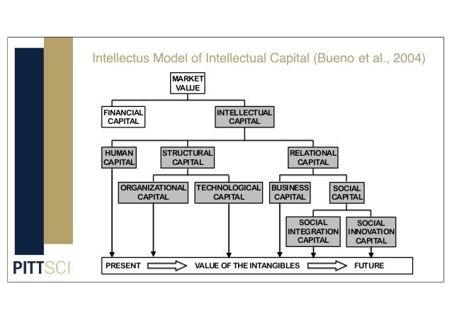 INTELLECTUAL CAPITAL HUMAN CAPITAL STRUCTURAL CAPITAL ORGANIZATIONAL CAPITAL TECHNOLOGICAL CAPITAL BUSINESS CAPITAL SOCIAL...