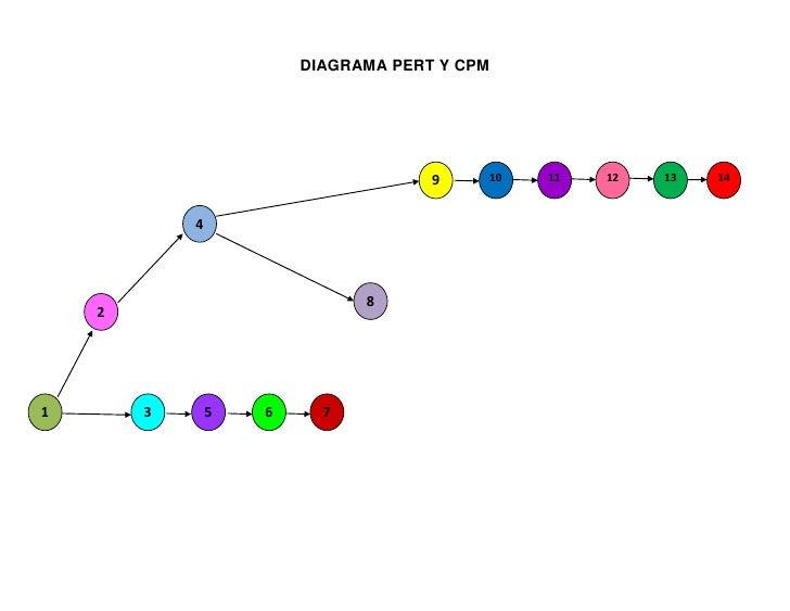correcciones diagrama de red