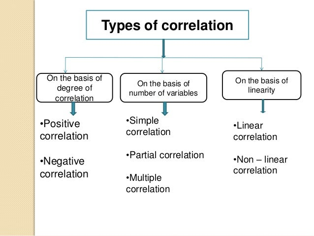 the methods used for establishing a correlation between variables and examples • there is no manipulation of variables in correlational research  correlation between a criterion variable and the best combination  examples of the null and.