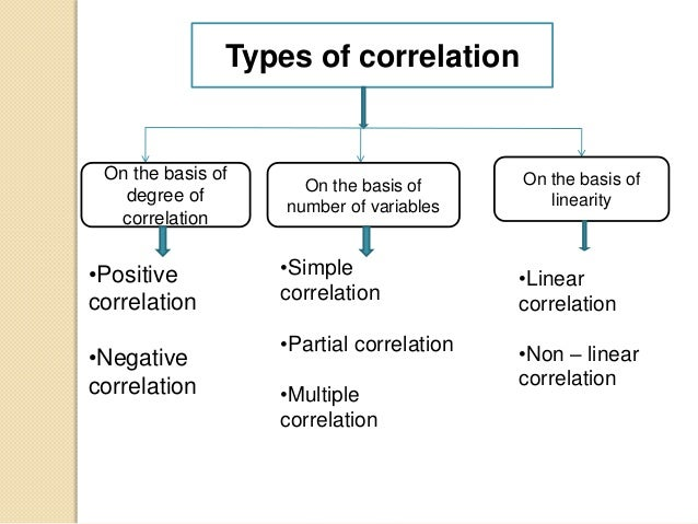 correlation analysis The statistics calculator software calculates pearson's product-moment and spearman's correlation coefficients, as well as simple linear regression analysis.