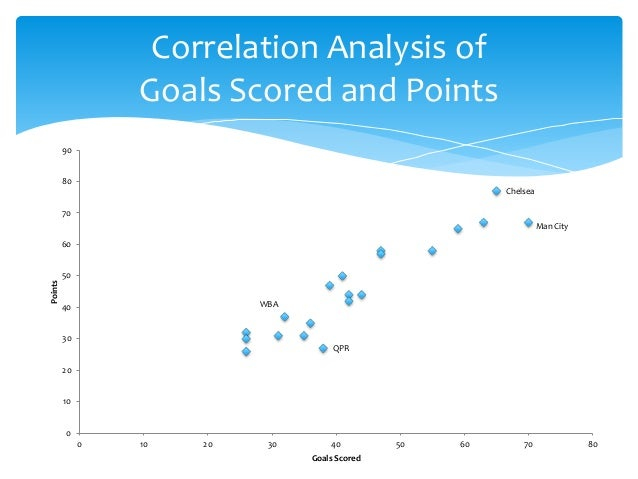 an analysis of a correlation between Back to glossary correlation analysis - market research correlation analysis is a method of statistical evaluation used to study the strength of a relationship between two, numerically measured, continuous variables (eg height and weight.