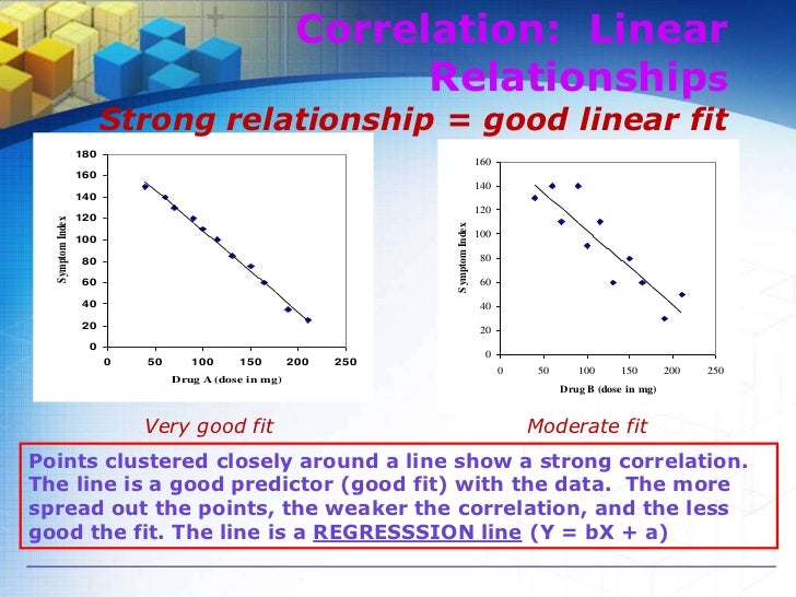 -1 < r < +1 The + and – signs are used for positive linear correlations and negative linear correlations, respectively