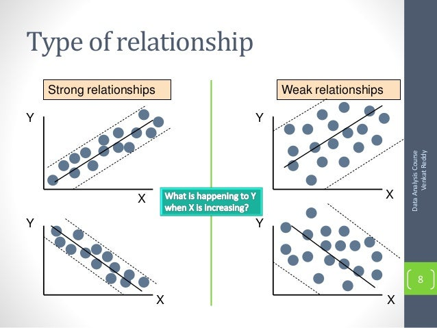 how to create a strong relationship