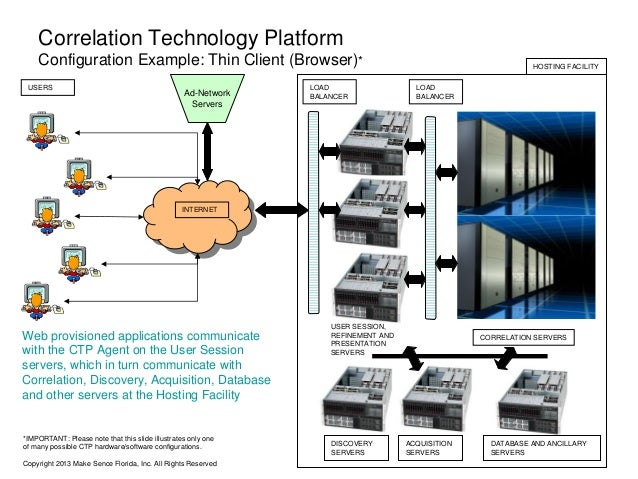 Correlation Technology Platform Configuration Example: Thin Client (Browser)* USERS  Ad-Network Servers  LOAD BALANCER  HO...