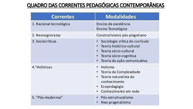 QUADRO DAS CORRENTES PEDAGÓGICAS CONTEMPORÂNEAS Correntes Modalidades 1. Racional-tecnológica Ensino de excelência Ensino ...