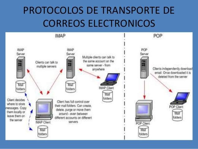 Correo electronico protocolos for Protocolo pop