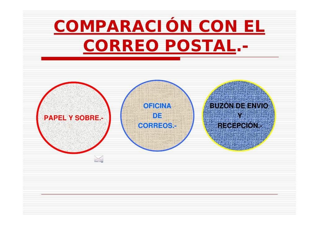 Correo electronico cetis50 for Oficina de correo postal