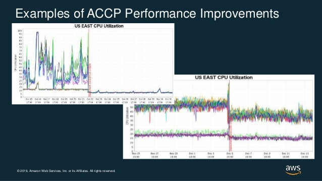© 2019, Amazon Web Services, Inc. or its Affiliates. All rights reserved. Examples of ACCP Performance Improvements