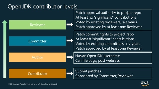 © 2019, Amazon Web Services, Inc. or its Affiliates. All rights reserved. OpenJDK contributor levels Contributor Author Co...