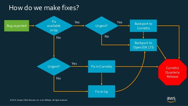 © 2019, Amazon Web Services, Inc. or its Affiliates. All rights reserved. How do we make fixes? Bug reported Fix available...