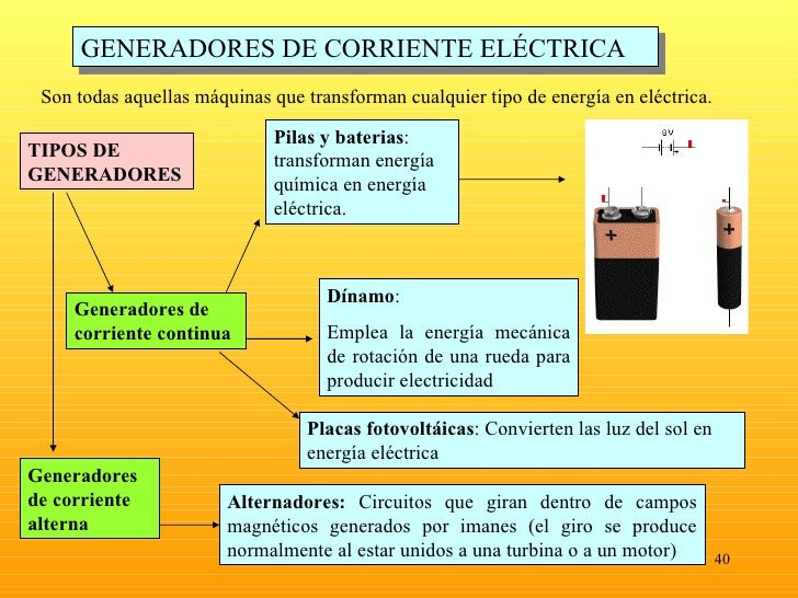 Corrienteelectrica1 - Generador de corriente ...
