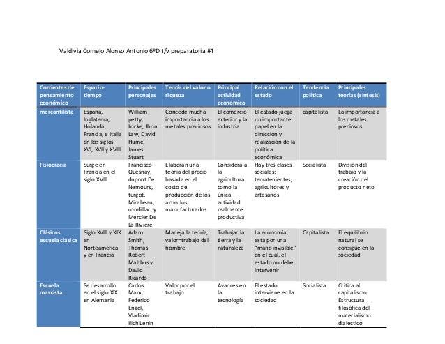 Corrientes de pensamiento económico Espacio- tiempo Principales personajes Teoría del valor o riqueza Principal actividad ...
