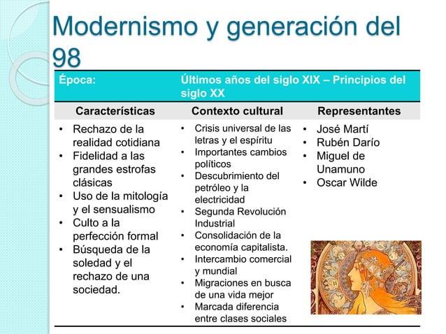 Modernismo y generación del 98 Época: Últimos años del siglo XIX – Principios del siglo XX Características Contexto cultur...