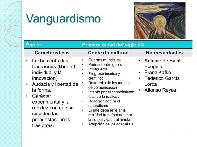 Vanguardismo Época: Primera mitad del siglo XX Características Contexto cultural Representantes • Lucha contra las tradici...