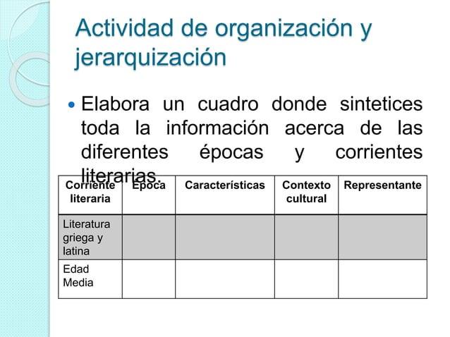 Actividad de organización y jerarquización  Elabora un cuadro donde sintetices toda la información acerca de las diferent...