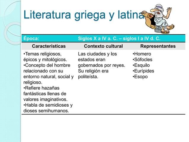 Literatura griega y latina Época: Siglos X a IV a. C. – siglos I a IV d. C. Características Contexto cultural Representant...