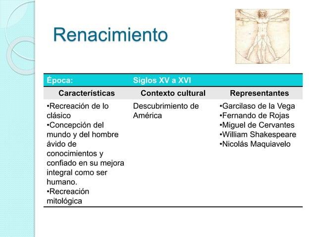 Renacimiento Época: Siglos XV a XVI Características Contexto cultural Representantes •Recreación de lo clásico •Concepción...