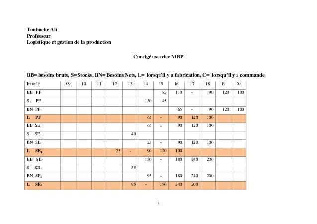 Toubache Ali Professeur Logistique et gestion de la production Corrigé exercice MRP BB= besoins bruts, S= Stocks, BN= Beso...