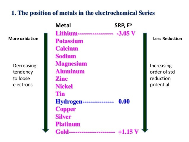 factors affecting the oxidation of iron alloys What are the factors affecting corrosion  these electrons take part in corrosion when oxidation and reduction occur  corrosion has a destructive effect on iron and many iron alloys,copper .