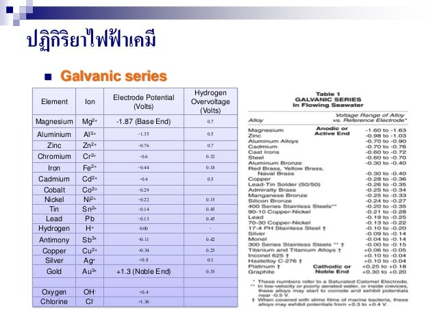 ปฏิกิริยาไฟฟ้ าเคมี  Galvanic series Element Ion Electrode Potential (Volts) Hydrogen Overvoltage (Volts) Magnesium Mg2+ ...