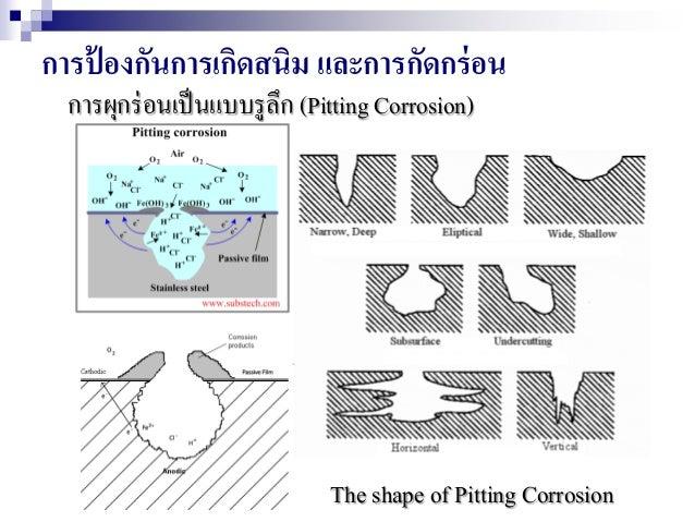 การป้ องกันการเกิดสนิม และการกัดกร่อน การผุกร่อนเป็นแบบรูลึก (Pitting Corrosion) The shape of Pitting Corrosion