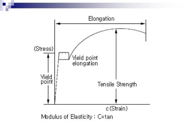 ถ้าผ่านกรรมวิธีทางความร้อนแล้ว จะทาให้มีความแข็งแรงสูง กว่าเหล็กกล้าคาร์บอนต่า แต่จะทาให้มีความเหนียวและความ แกร่งลดลง นาม...