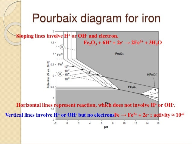 Corrosion engineering pourbaix diagram ccuart Images