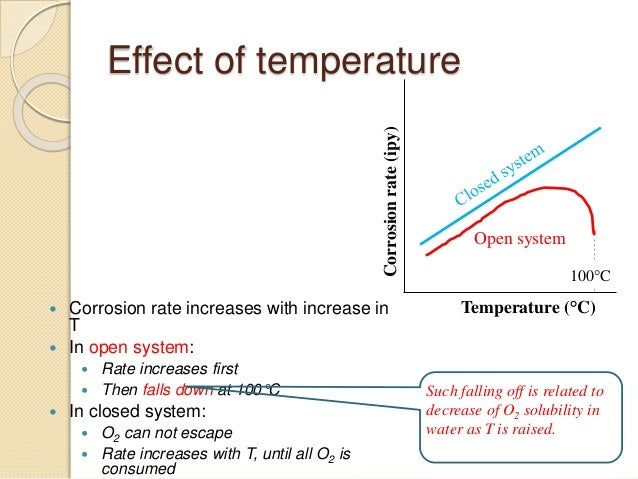 About effect of salt on rusting