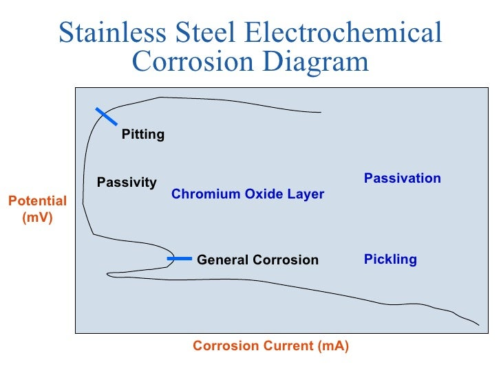 Corrosion sl part one electrochemistry electrochemical measurements 46 stainless steel electrochemical corrosion diagram ccuart Gallery