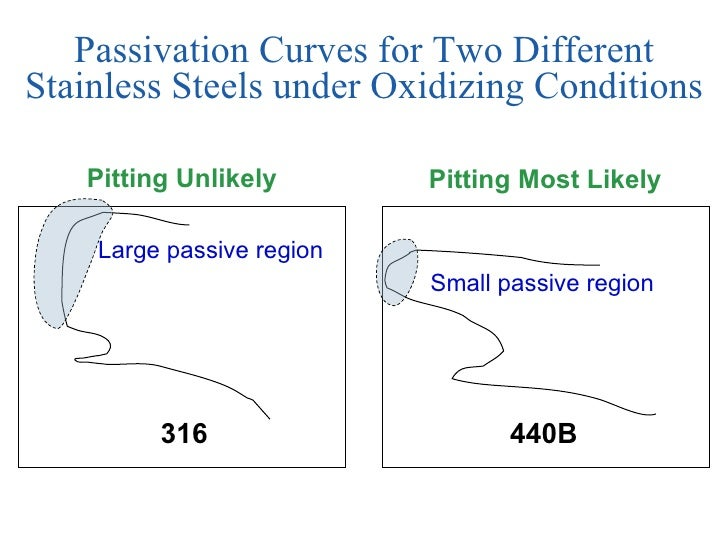 Corrosion sl part one passivation ccuart Choice Image