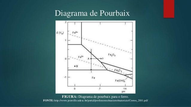 Corroso no prdio da telemar diagrama de pourbaix ccuart Images