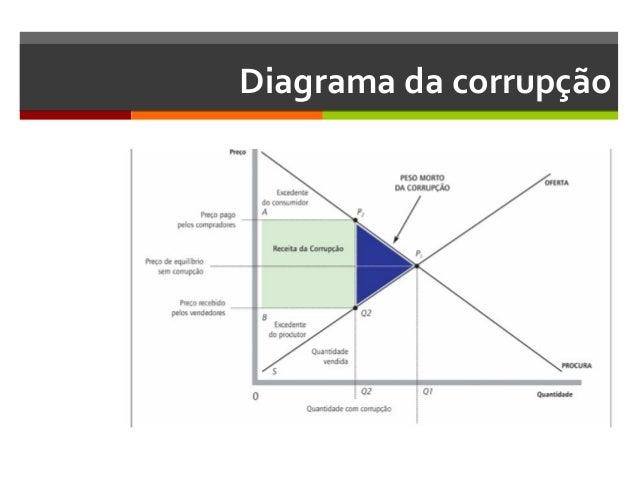 Diagrama da corrupção