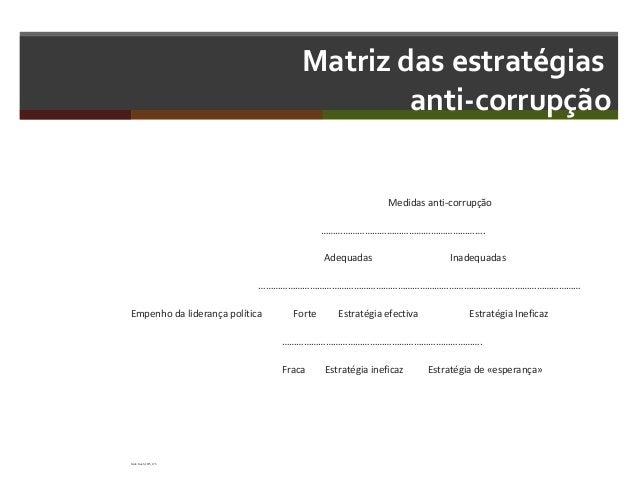 Matriz das estratégias anti-corrupção Medidas anti-corrupção …………………………………………………………. Adequadas  Inadequadas  …………………………………...